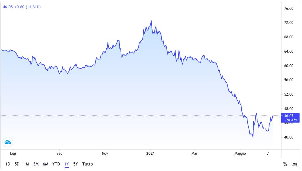 bitcoin è in costante aumento